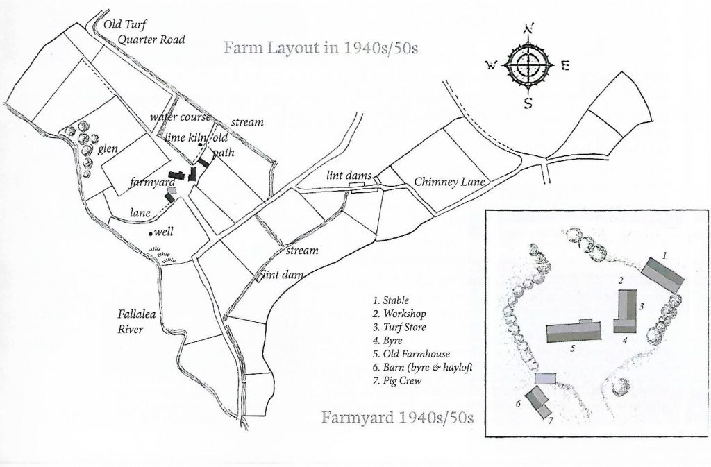 Field layout and Farmyard in the 1940s